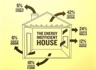 Picture of where energy is lost from the thome